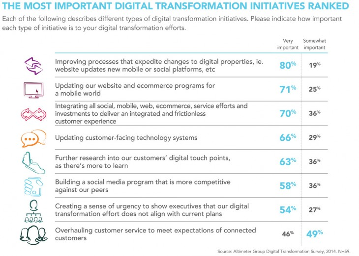 most important pieces of the digital transformation